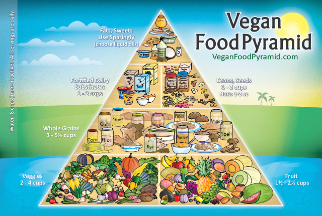The Vegan Food Pyramid • Click on this image to see the full-size version • Courtesy of VeganFoodPyramid.com